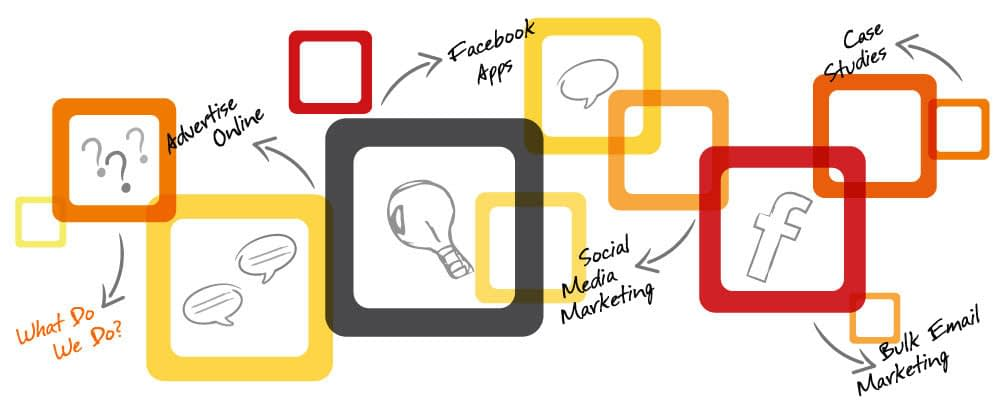 What Is Digital Marketing and What Does It Mean to My Business?